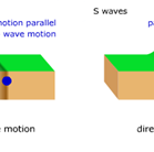 graphic showing p and s waves