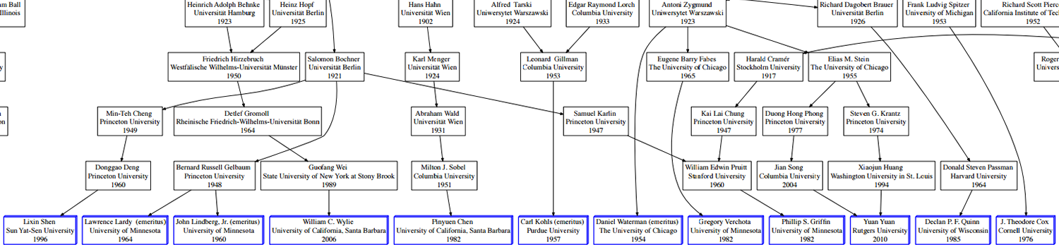 historical genealogy chart of the math department