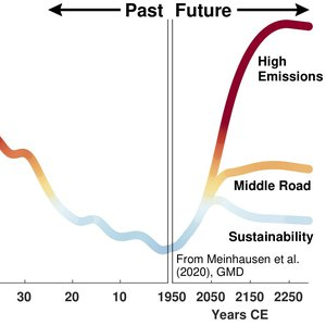 Graph depicting past and future carbon dioxide concentrations.